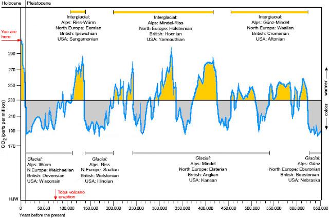 les ères glaciaires et interglaciaires - 650000 ans