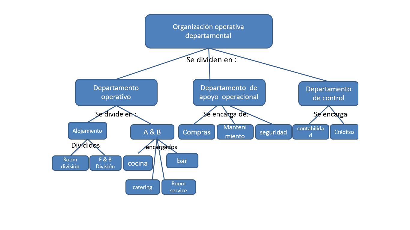 Pluma y tinta 4 construye mapas conceptuales utilizando for Compra de departamentos