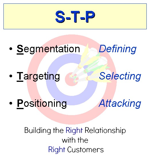 stp marketing strategic This marketing certificate provides you with the training needed to make strong  business decisions and set strategic direction enroll today.