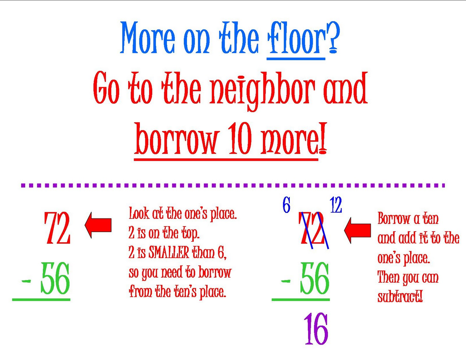 Copy Of Subtraction Regrouping - Lessons - Tes Teach