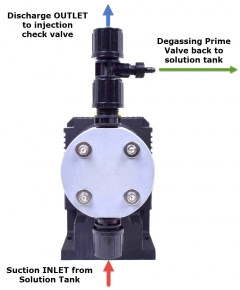 Precision 24 Chlorination system