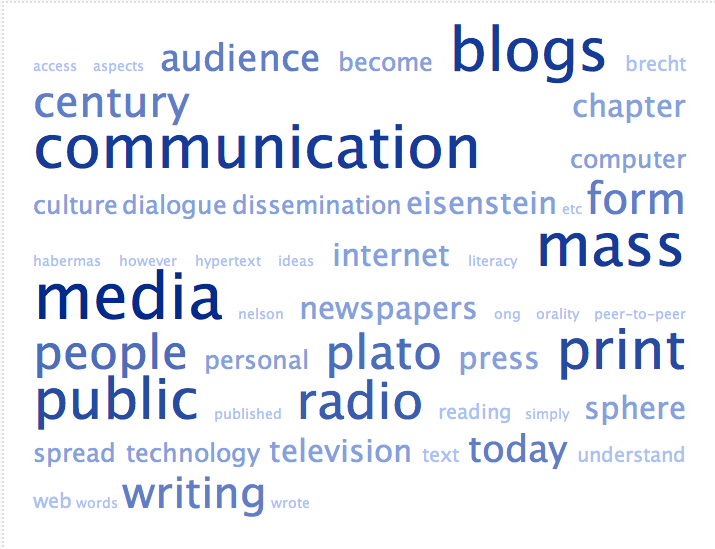 Tag Cloud for Blogger