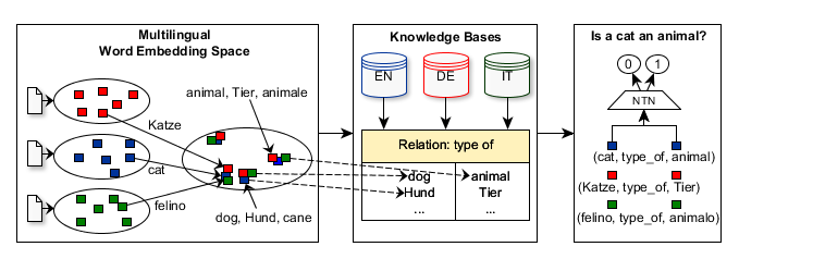 Illustration of the Applied Multilingual Knowledge Base Completion Approach