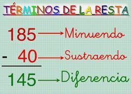 http://calasanz.edu.gva.es/7_ejercicios/matematicas/mate3pri/4_01restas.html