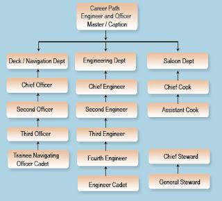 List Of Merchant Navy Entrance Exams - Welcome to Seven Seas ...