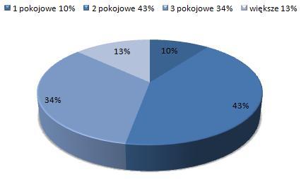 ceny wynajmu mieszkań Śródmieście Wrocław, dostępne mieszkania do wynajmu