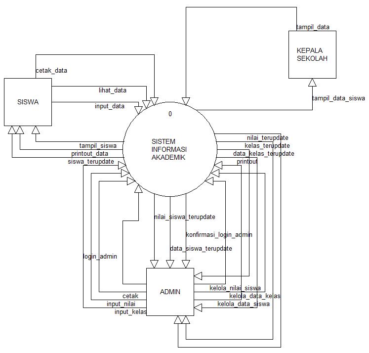 Sistem informasi akademik pendataan dan rekap data siswa el add pemodelan sistem 4221 diagram context ccuart Image collections
