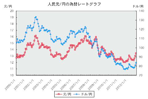 人民元と円の為替レート推移チャート
