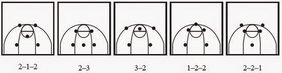 Pertahanan Permainan Bola Basket