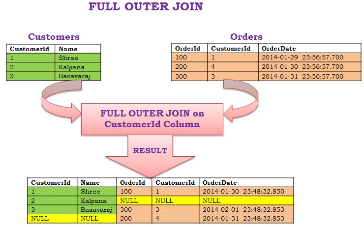 Apache Pig Join Operator 3 Full Outer Join Step By Step Coder
