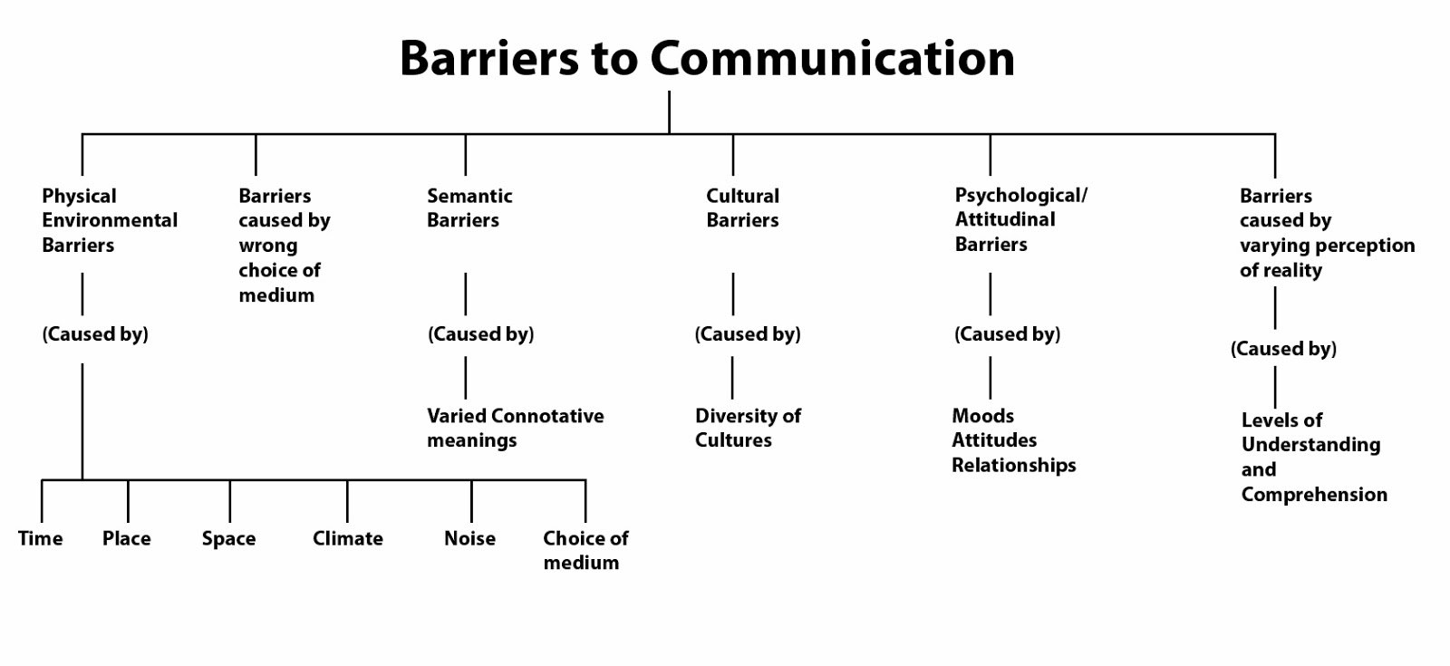 semantic barriers to effective communication