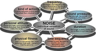 brief essay on noise pollution