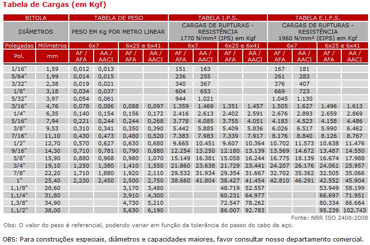 News Cabos e Epis: Tabela de Cordoalhas de Aco Brasil