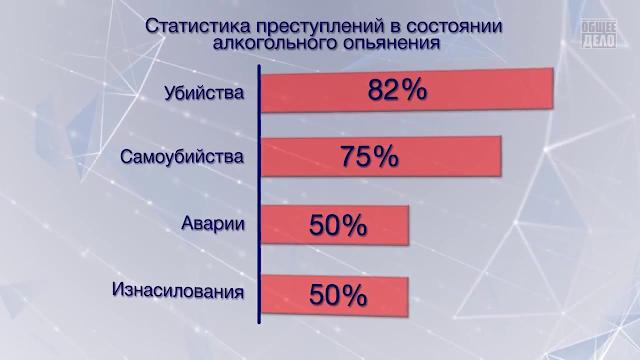 Статистика убийств в алкогольном опьянении в россии они
