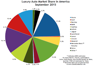 USA luxury auto brand market share chart September 2015