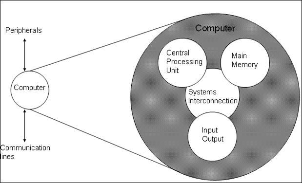 Annis rahmawati tugas 3 struktur dasar komputer organisasi komputer diagram struktur dasar komputer ccuart Images