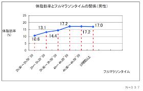 グラフ:マラソンタイムと体脂肪率の関係(男性)