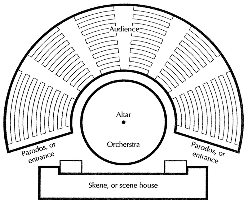 The Major Parts Of Greek Theater Are Labeled Above Where Altar Was Or What It Used For Is Debated I Doubt In Center