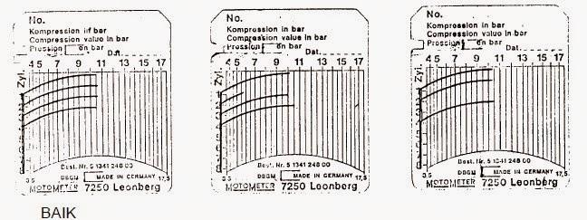 Grafik Diagram Tekanan Kompresi Baik