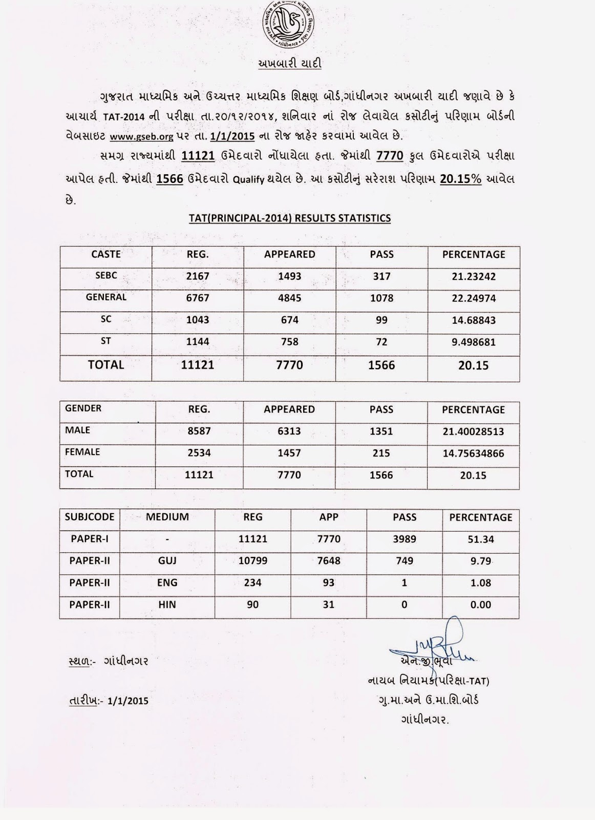 Gujarat Headmaster TAT Result 2014