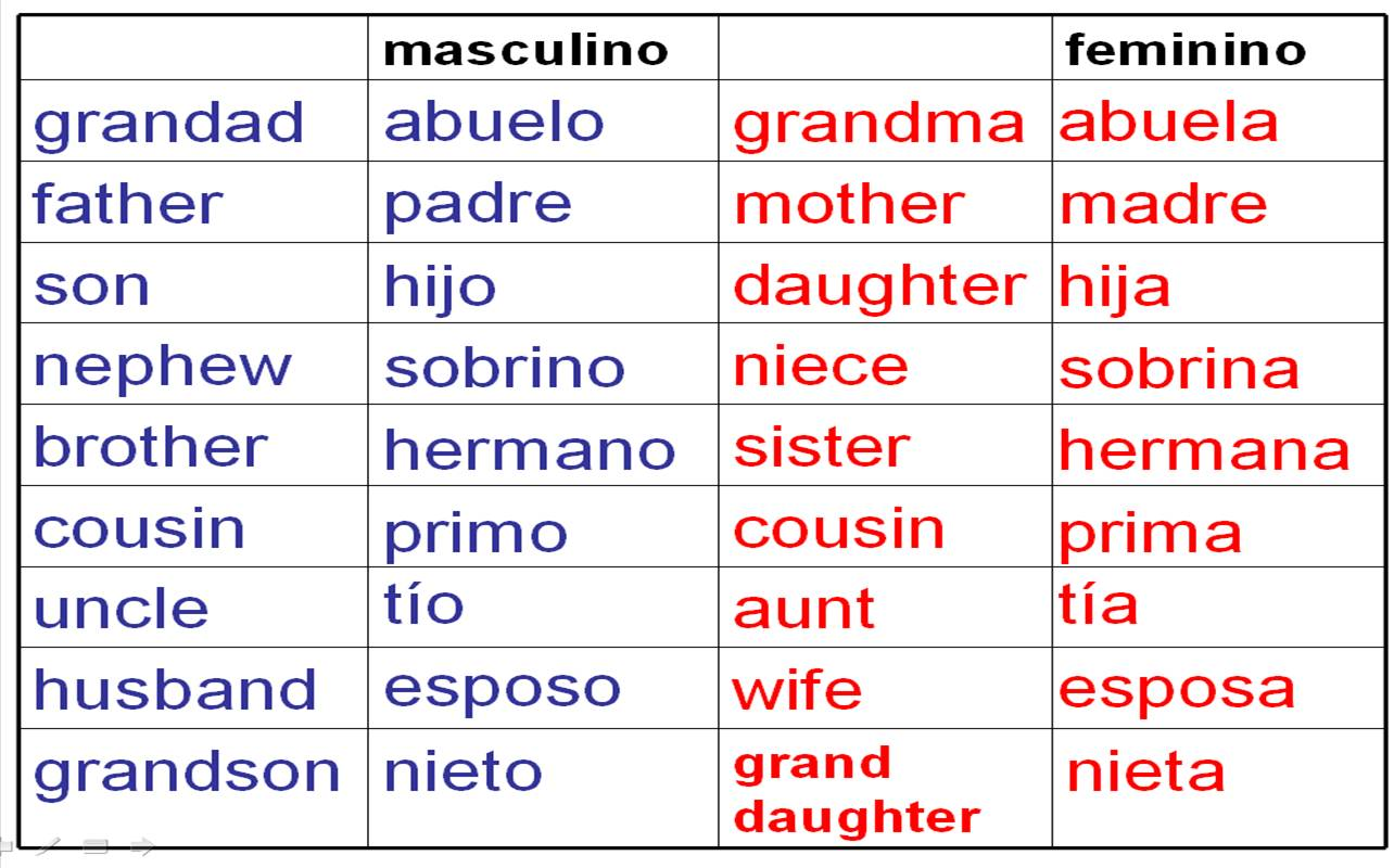 Spanish Family Words