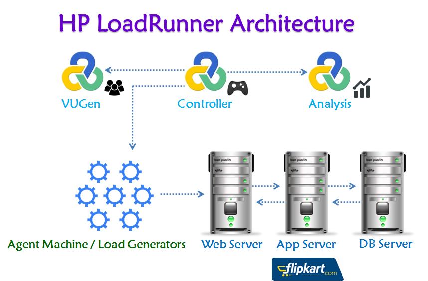 HP LoadRunner 12.0 | SOFTWARE TESTING 4 U