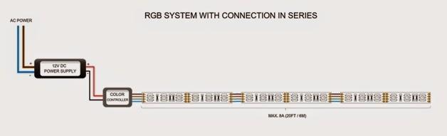 WWW.LEDSTRIPSALES.COM: Flexible LED Strip Lights Wiring Diagram