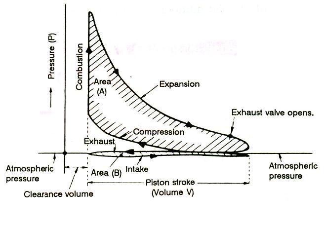 Istilah istilah horse power piper comex diagram indikator sering juga disebut dengan diagram p v pada diagram tersebut daerah yang diarsir a merupakan daerah kerja efektif dari sebuah engine ccuart Image collections