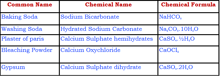science chemical formulas list pdf