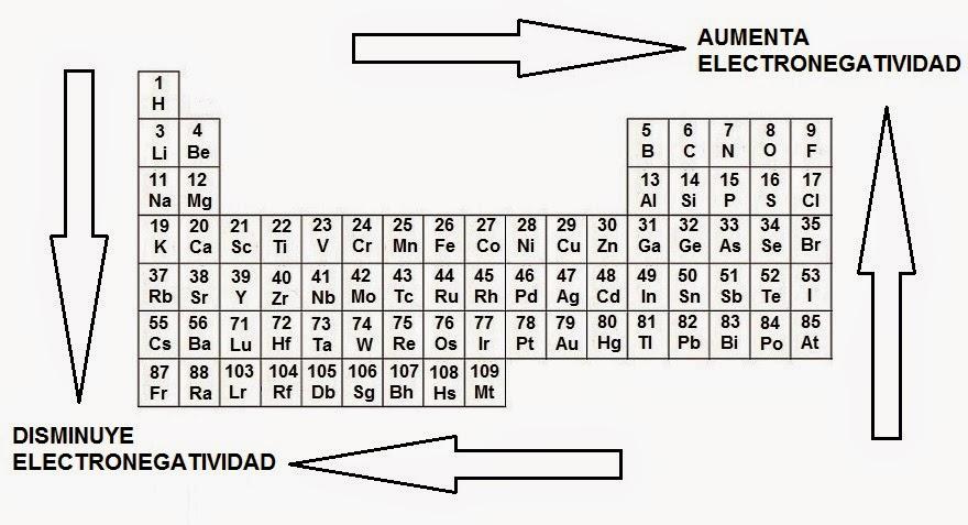 Resmenes de qumica 44 tabla peridica y electronegatividad la electronegatividad de los elementos se puede comparar usando la tabla peridica la electronegatividad aumenta hacia la derecha en un perodo y aumenta urtaz Images