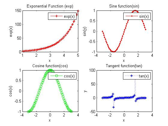 Draw graph for exp, sin, cos, tan using Matlab