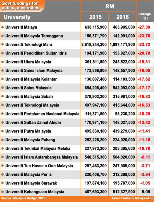 Malaysia Government Fundings for Local Public Universities (IPTA)