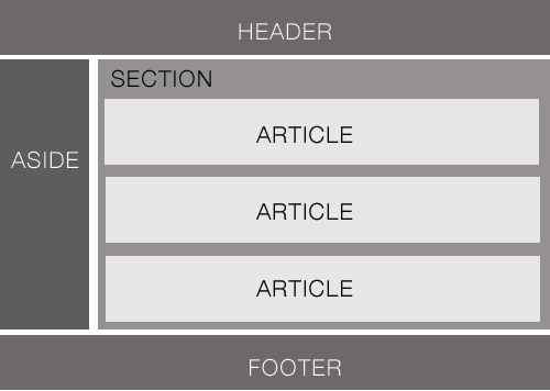 HTML5 basic structure