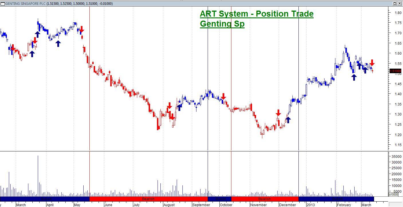 Sg stock options