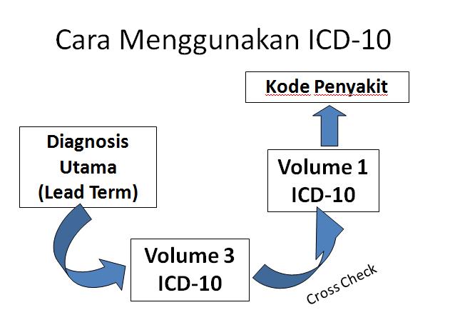Tata Cara Koding ICD-10
