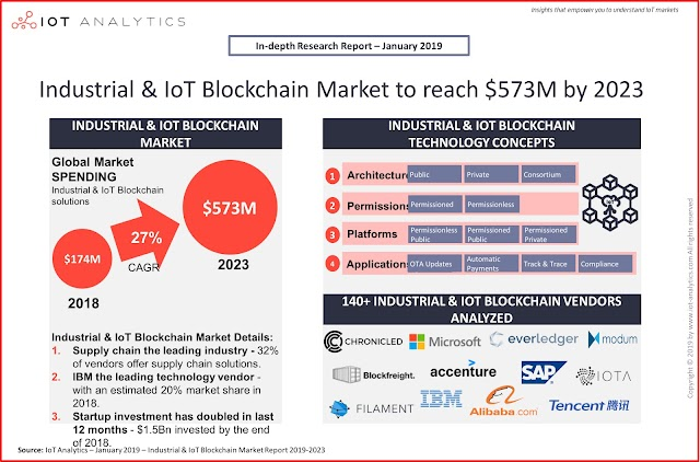 Industrial and IOT Blockchain Market to reach $573 by 2023