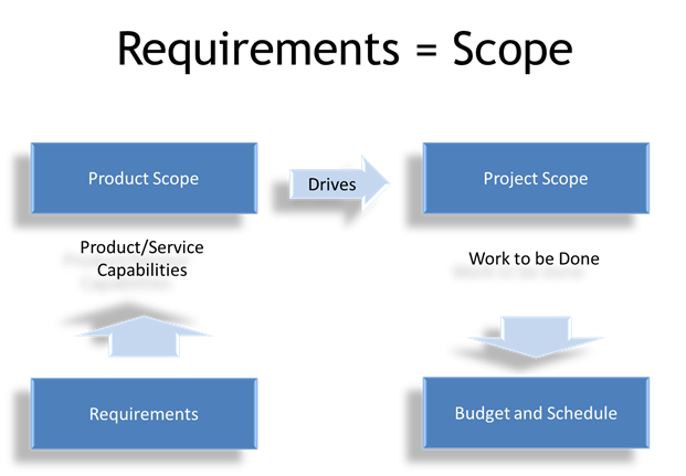 requirement definition template