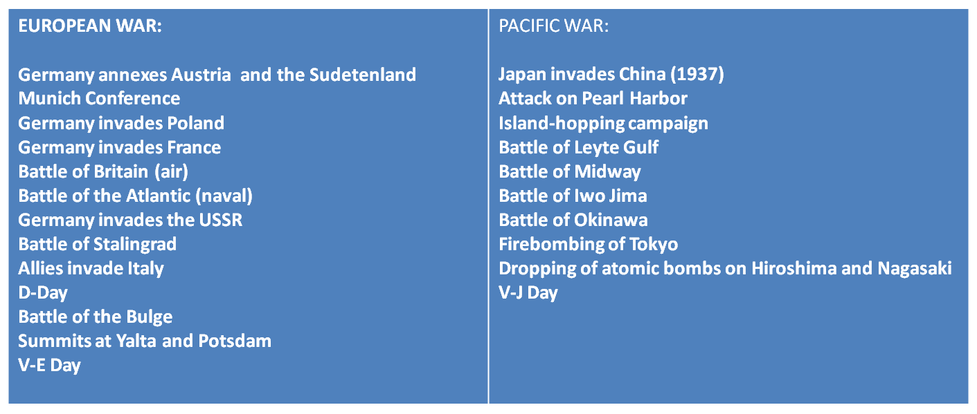 Wide Awake History: ENRICHED/HONORS: WWII Timeline Homework Assignment