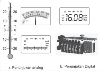 penunjuk analog dan digital