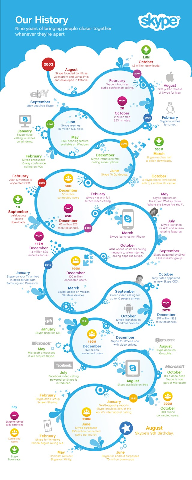 Skype VoIP timeline in an info-graphic