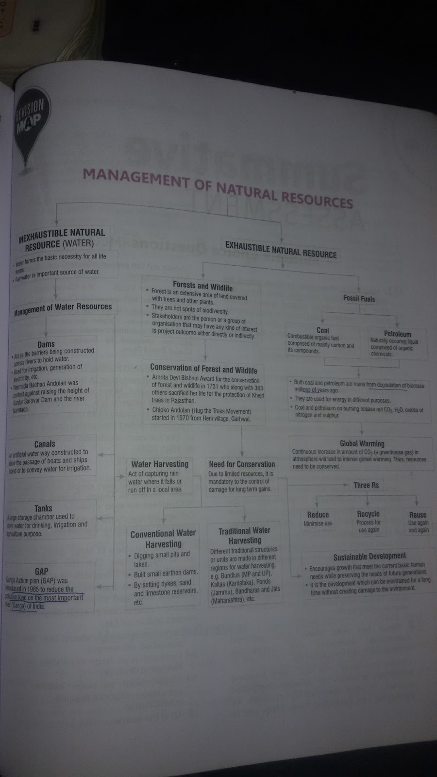 Management Of Natural Resources Class  Notes Pdf