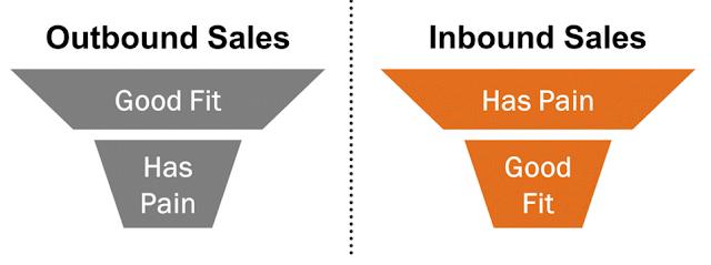 HubSpot Academy Inbound Sales Marketing Certified Mike Schiemer Sales Funnel