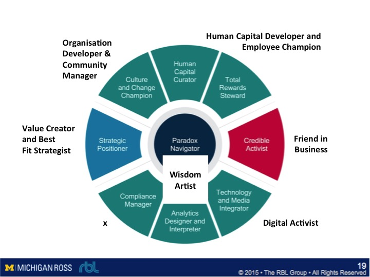 """two model of shrm ulrich model Which hr certification is better when shrm created the certifications, they didn't necessarily """"map"""" them to the two  i am finding their competency model to ."""