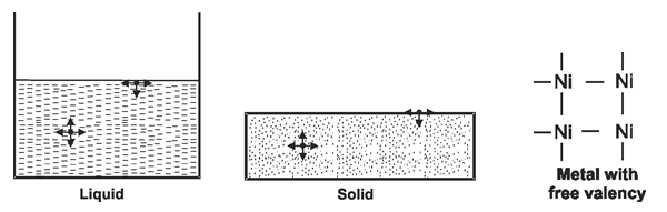 Explanation For Adsorption