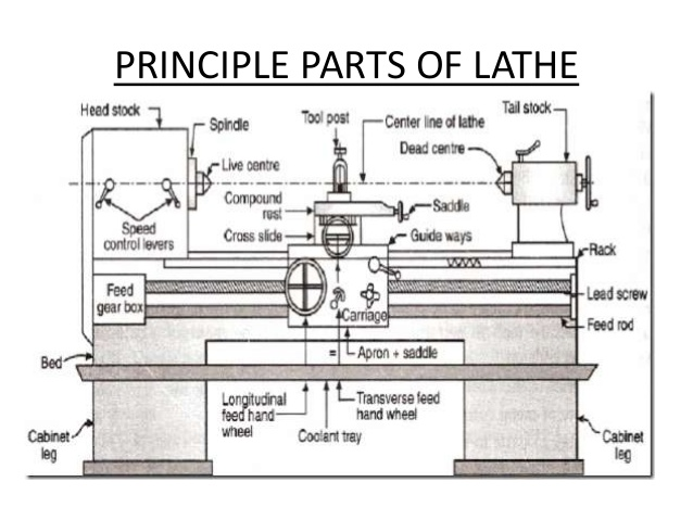 Lathe Machine Parts