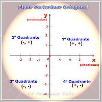 Representação de um plano cartesiano com seus eixos, quadrantes e sinais