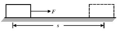 Sebuah balok yang berpindah sejauh karena gaya memiliki usaha W=Fs