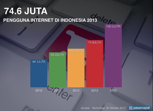 Data pengguna internet di Indonesia dari tahun ke tahun