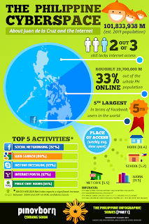 Infographics: The Philippine Cyberspace, social media, yahoo, pinoy, internet