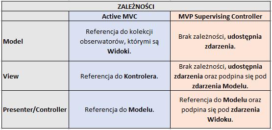 MVP vs MVC - zależności